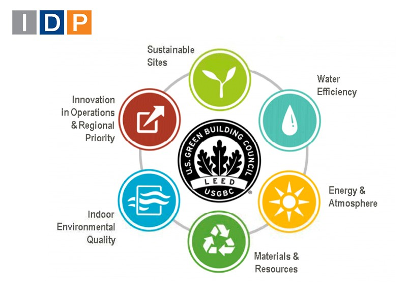 IDP becomes Silver member of the U.S. Green Building