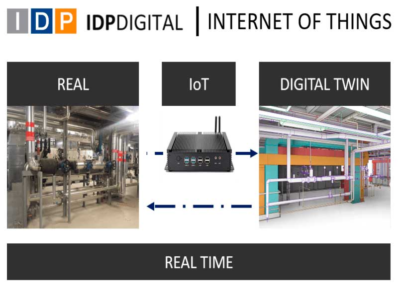 WE INSTALL IOT TO GET REAL-TIME INFORMATION ON YOUR ASSETS AND INTEGRATE THEM INTO THE DIGITAL TWIN