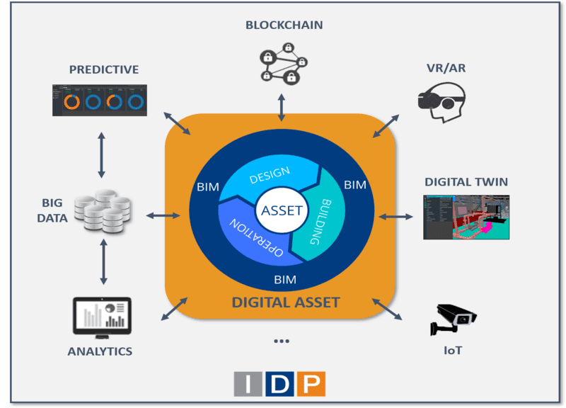 ACCELERATE THE DIGITAL TRANSFORMATION OF YOUR ASSETS, SUPPORTING YOU IN THE BIM IMPLEMENTATION IN YOUR COMPANY